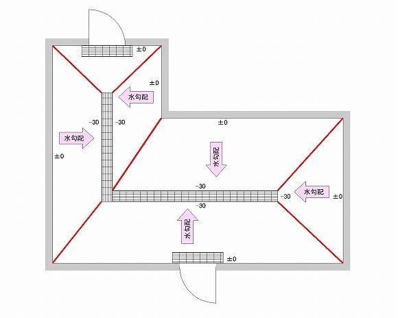 勾配の折れ線